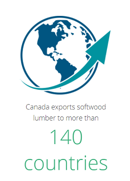 Canada exports softwood lumber to more than 140 countries.