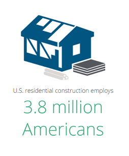 U.S. residential construction employs 3.8 million Americans.