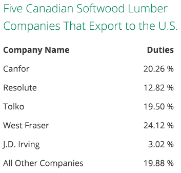 Five Canadian Softwood Lumber Companies That Export to the U.S.