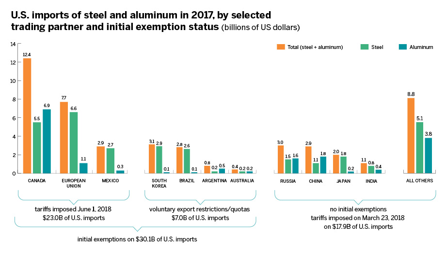$30.1 billion of steel and aluminum to the U.S. in 2017