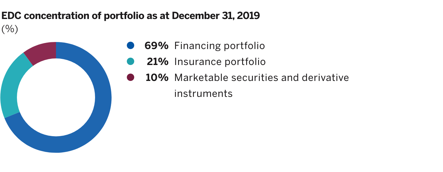 Ring chart showing the EDC concentration of portfolio on December 31, 2019.
