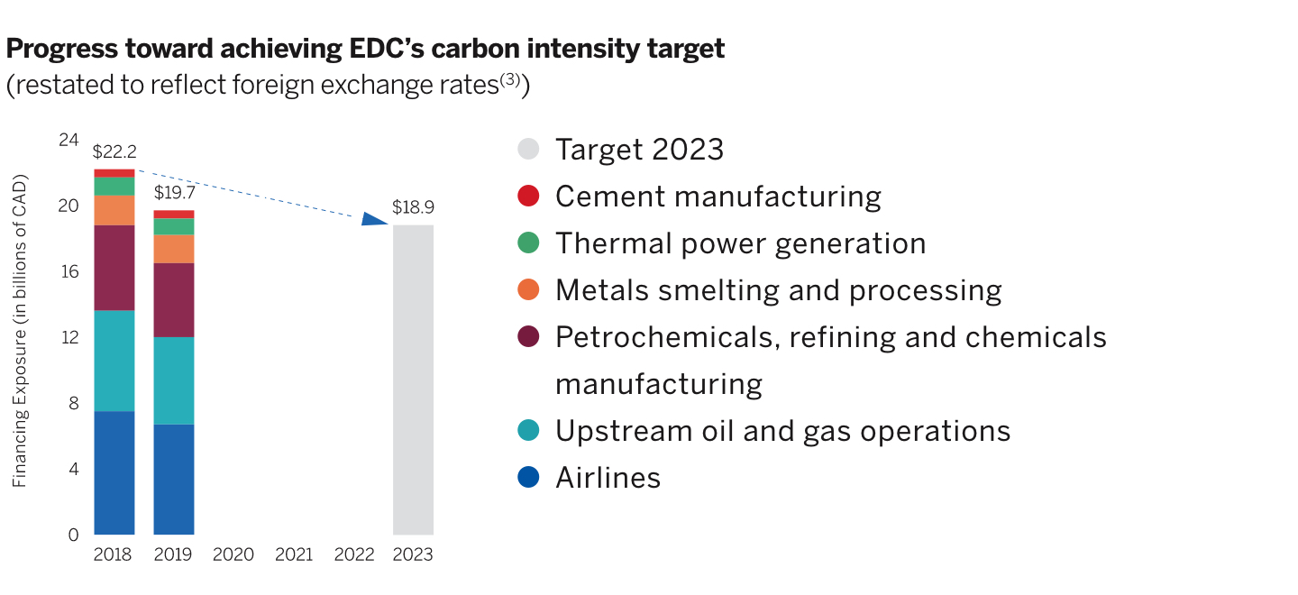 Bar chart showing EDC's progress toward achieving its carbon intensity target.