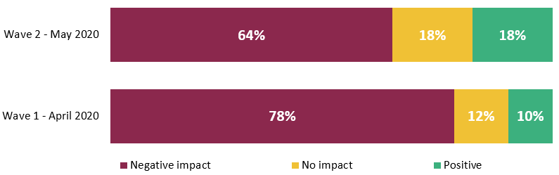 64% of companies experience negative impact in domestic sales