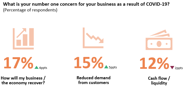 The top challenge for companies is business recovery