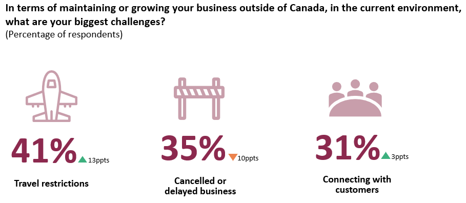 Travel restrictions are the biggest challenge to growing business outside of Canada