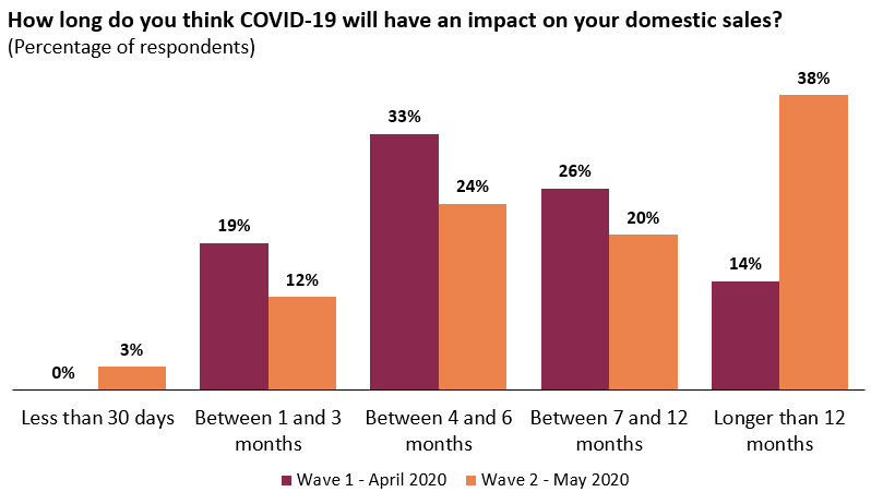 Domestic sales impact is expected to last beyond 12 months
