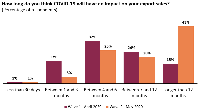 Exports sales impact is expected to last beyond 12 months