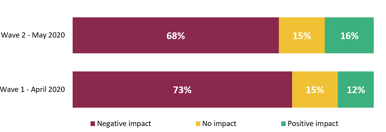 68% of companies experience negative impact in export sales