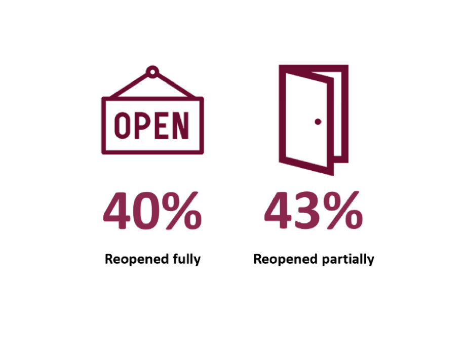 40% of companies have fully re-opened, and 43% have partially reopened