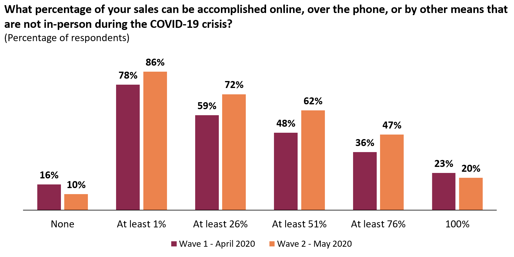 Companies have adapted to online capabilities, with most able to complete sales remotely