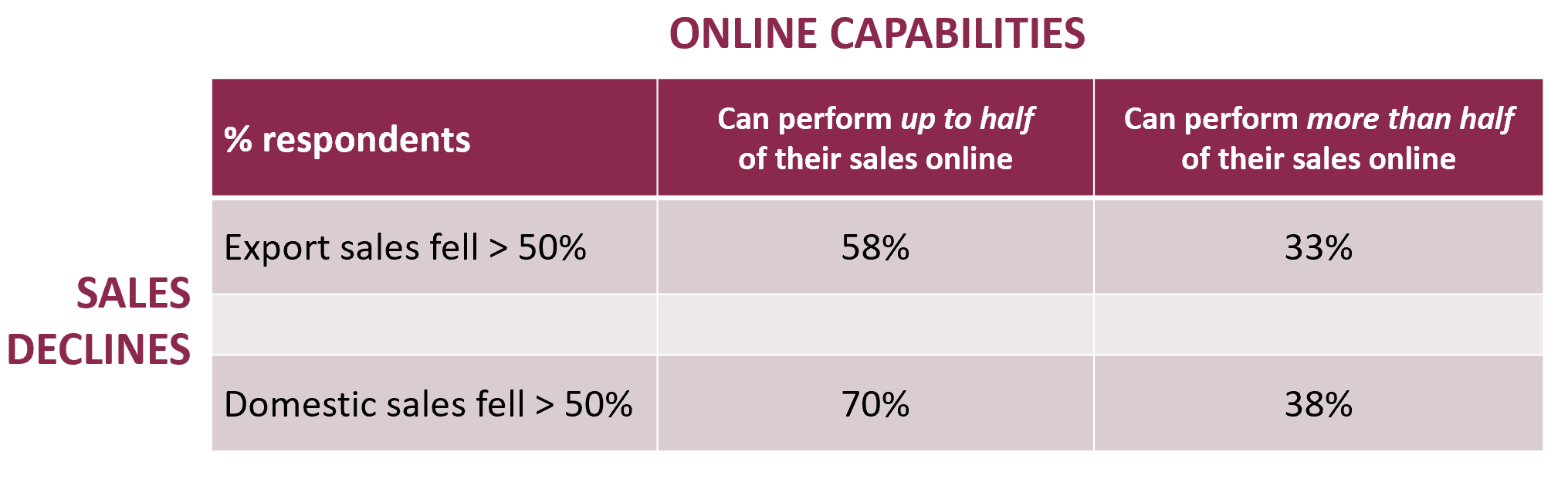 Companies who were able to sell >50% online, experienced COVID-19 less domestic and export sales declines