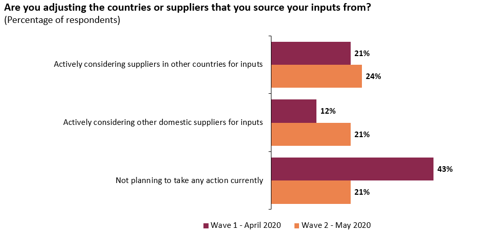 Almost one-quarter of respondents are actively considering new international suppliers for inputs