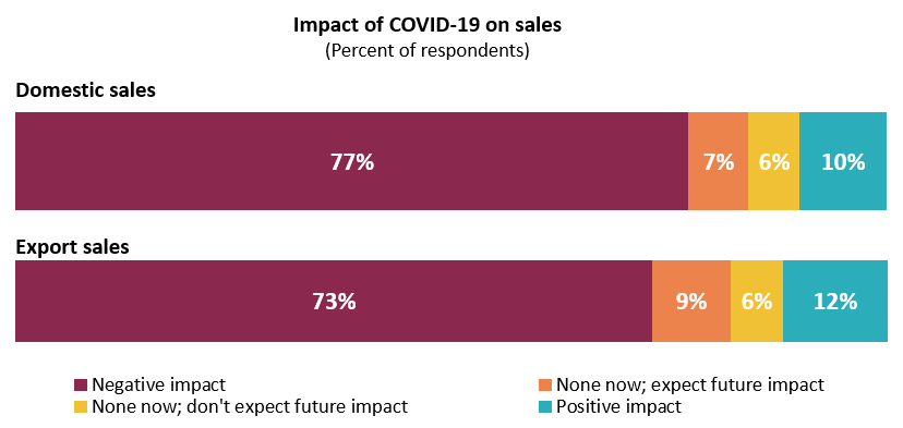 77% of companies experience negative impact in domestic sales