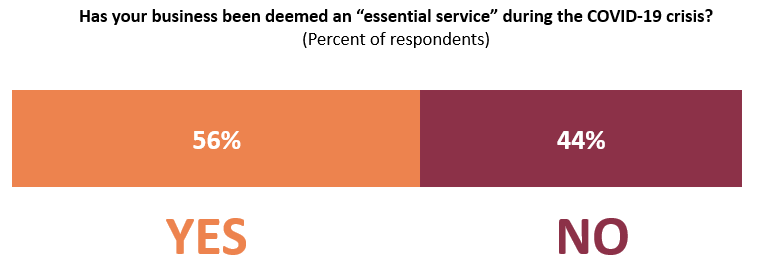 56% of respondents reported being deemed an essential service
