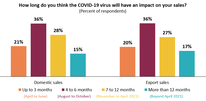 COVID-19 impact to persist into 2021.