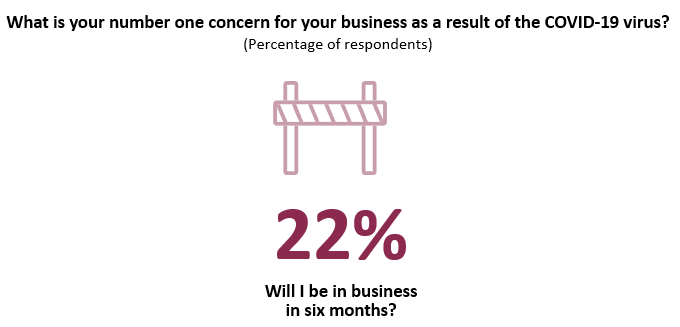 22% worry they won't be in business in six months