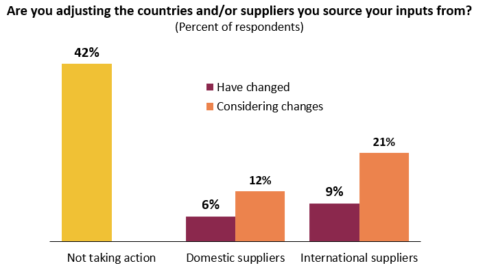 Many consider making supply chain changes