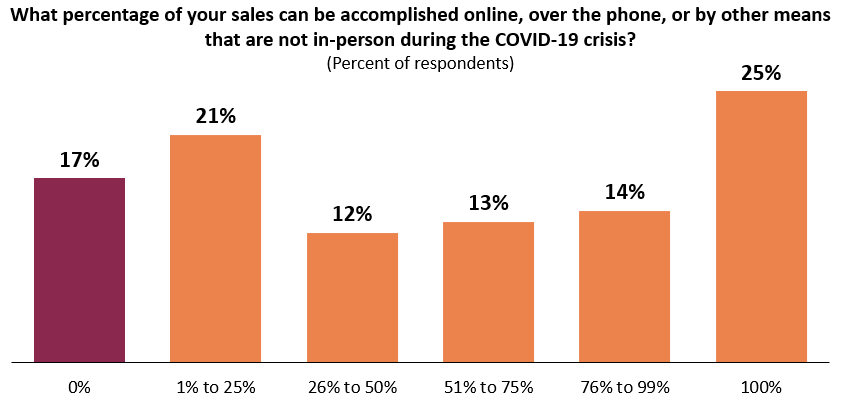 One-quarter are able to meet all sales online.
