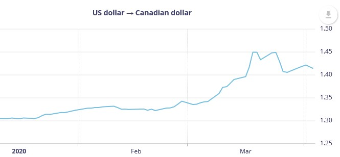 Canada to U.S. dollar graph from Bank of Canada.
