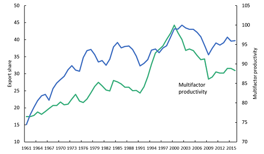 export-share-and-multifactor-productivity-canadian-business-sector-1961-to-2017
