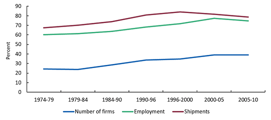export-shares-canadian-manufacturing-firms-1974-to-2010
