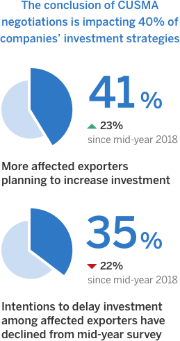 Of the 40% of Canadian companies whose investment strategy is affected by CUSMA, 41% plan to increase investment.Of the 40% of companies whose investment strategy is affected by CUSMA, 35% intend to delay investments.
