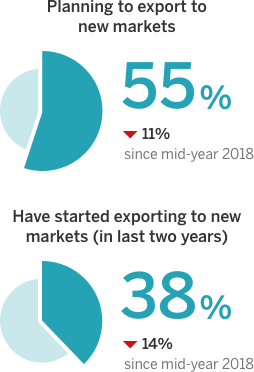 55% are planning to export to new markets, which is down 11% from six months ago. 38% have started exporting to new markets in the last two years, down 14% from the last survey.