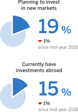 19% of exporters are planning to invest to new markets, a 1% decrease from six months ago. 15% of Canadian exporters currently have investments abroad - a 1% decrease from six months ago.