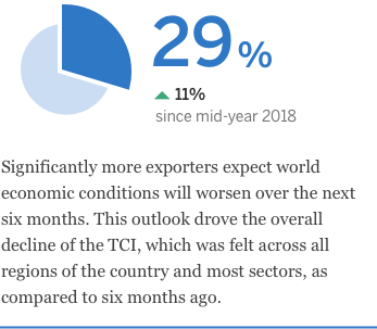 29% of exporters expect world economic conditions will worsen over the next six months.