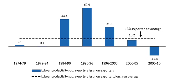 labour-productivity-gap-exporters-less-non-exporters-canadian-manufacturing-firms-1974-to-2010