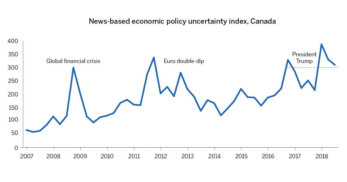 News based economic policy uncertainty index Canada