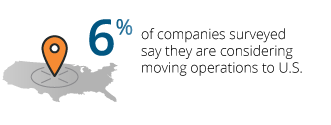 6% of companies surveyed say they are considering moving operations to U.S.